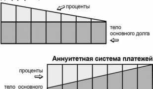 Разница между аннуитетной и дифференцированной схемой платежей