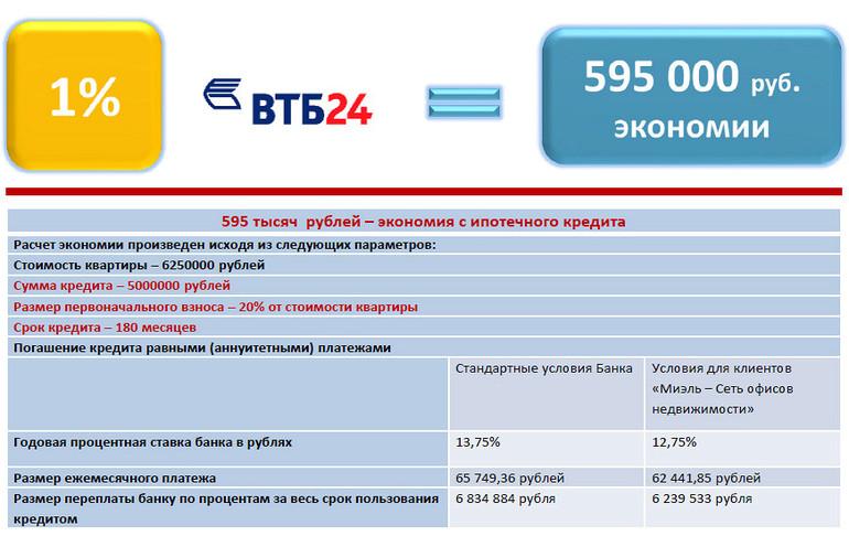 ВТБ досрочное погашение кредита
